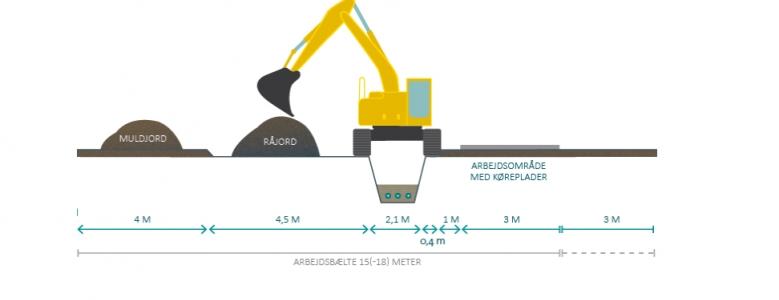 Energinet skal bruge 170.000 køreplader til at lægge...