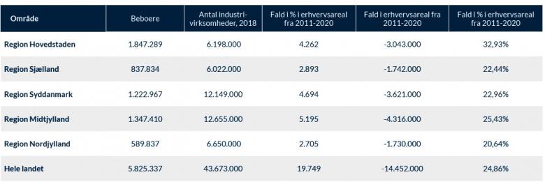 Mængden af industrilokaler er faldet med 25 procent