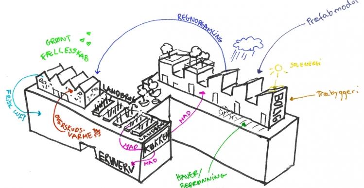 Bofællesskab med farm på taget skal aktivere erhvervsområde